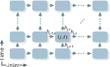 Figure 1 for Spatio-Temporal LSTM with Trust Gates for 3D Human Action Recognition