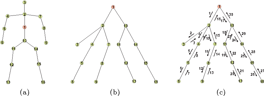 Figure 3 for Spatio-Temporal LSTM with Trust Gates for 3D Human Action Recognition