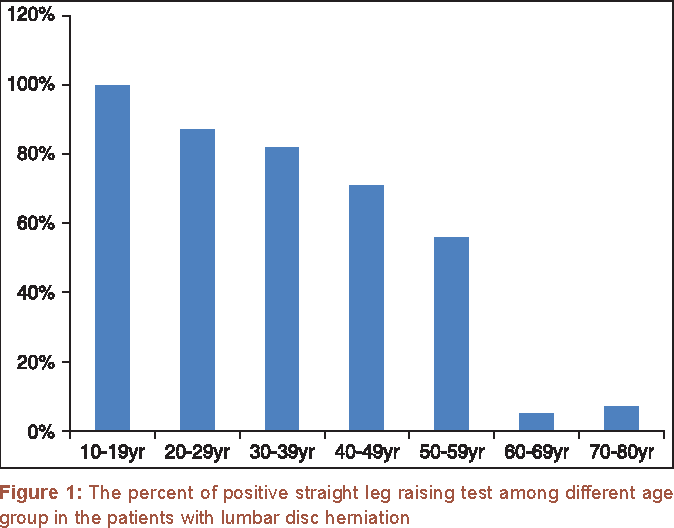 PDF] The effect of age on result of straight leg raising