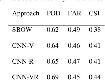 Figure 2 for Convolutional Neural Network for Convective Storm Nowcasting Using 3D Doppler Weather Radar Data