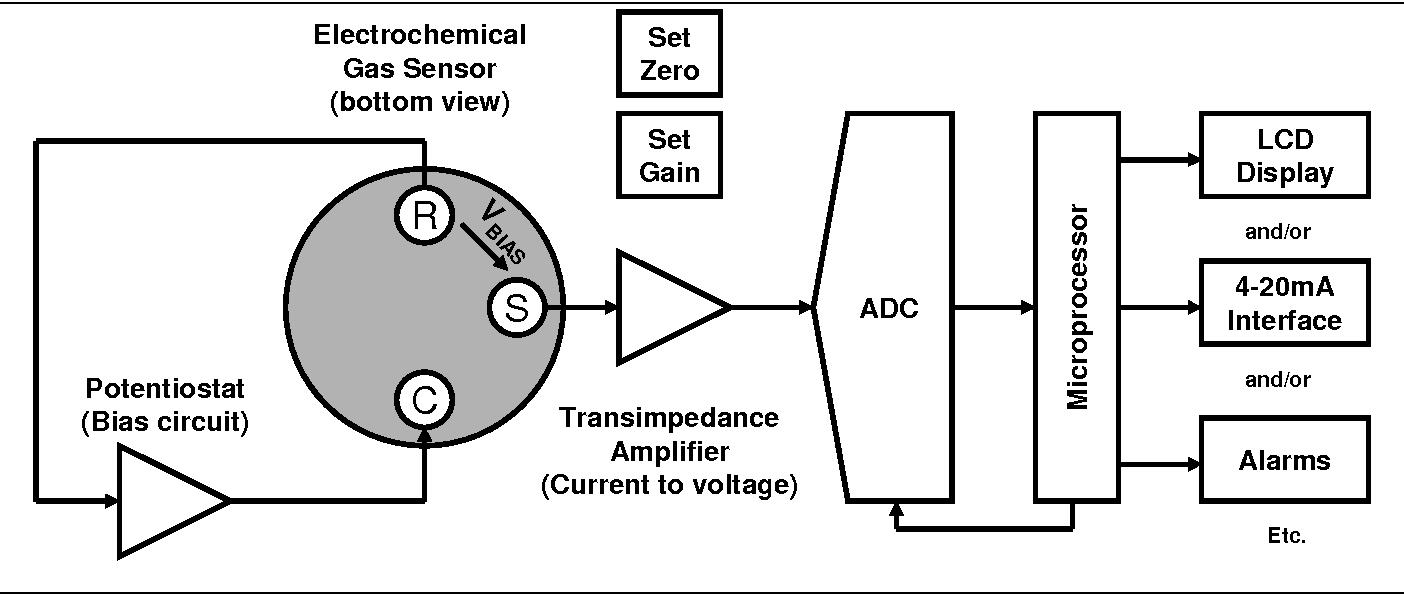 figure 1 from electrochemical sensors application note 2 design of rh semanticscholar org