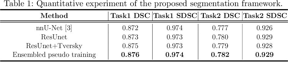 Figure 2 for Ensembled ResUnet for Anatomical Brain Barriers Segmentation