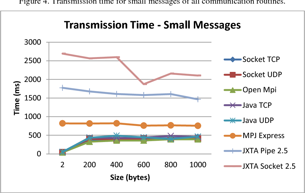 EVALUATION OF JXTA AND JAVA FOR DEVELOPING MESSAGE PASSING