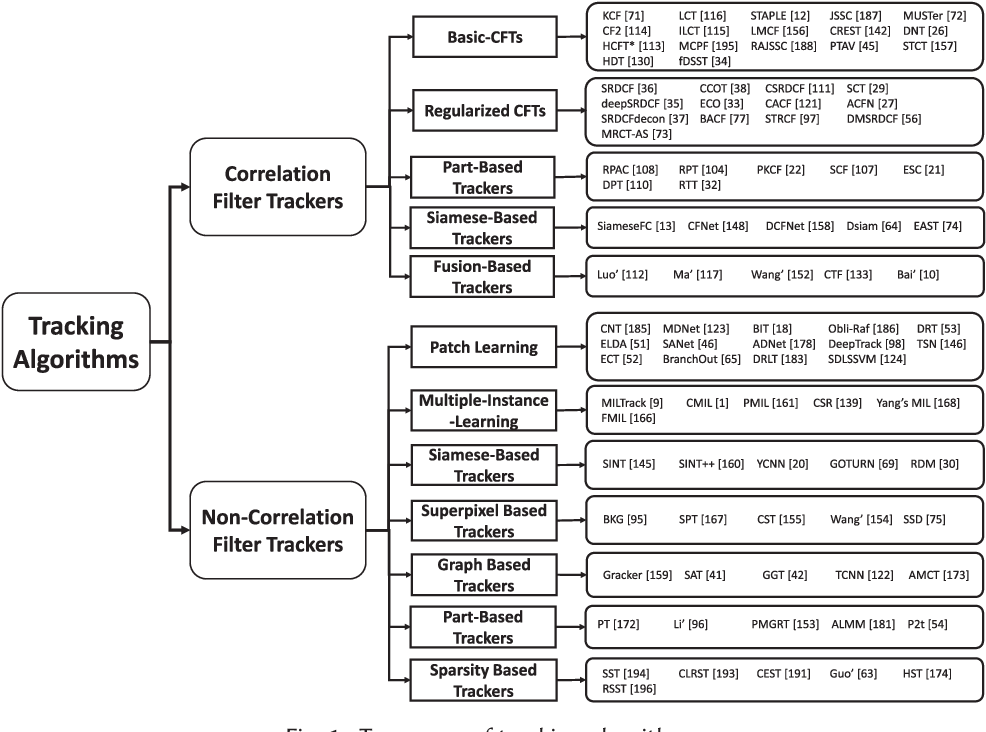 Figure 1 for Handcrafted and Deep Trackers: A Review of Recent Object Tracking Approaches