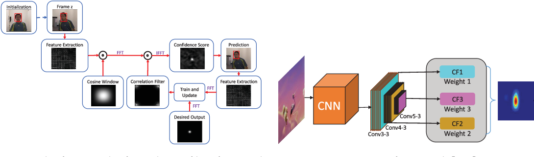 Figure 2 for Handcrafted and Deep Trackers: A Review of Recent Object Tracking Approaches