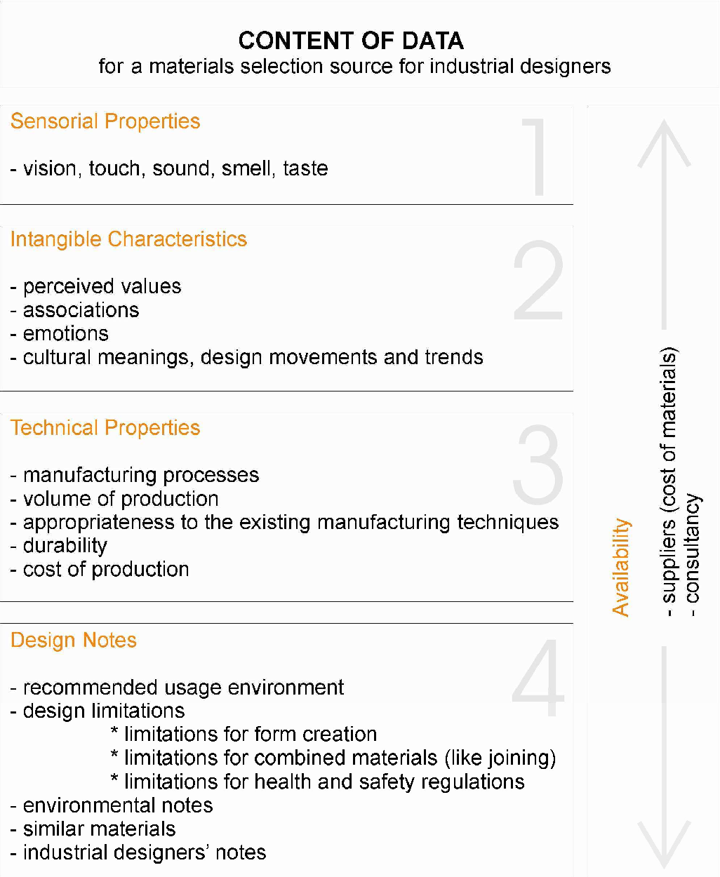Material Considerations in Product Design: A Survey on Crucial