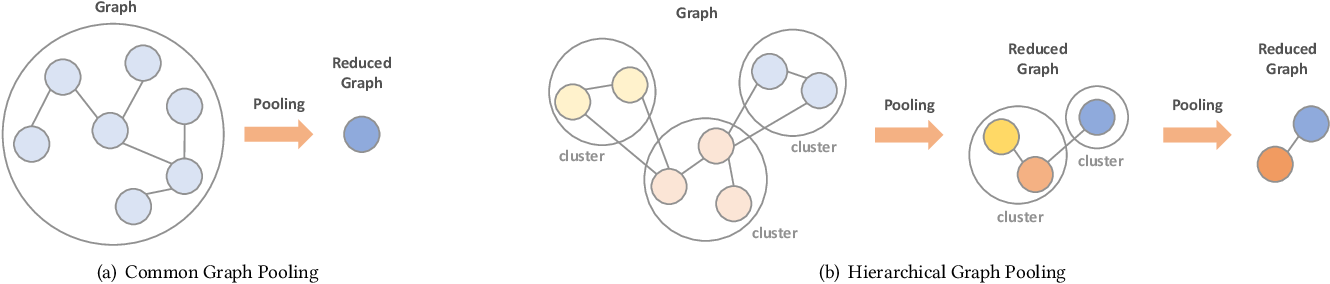 Figure 3 for Efficient Graph Deep Learning in TensorFlow with tf_geometric