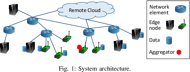 Figure 1 for Adaptive Federated Learning in Resource Constrained Edge Computing Systems