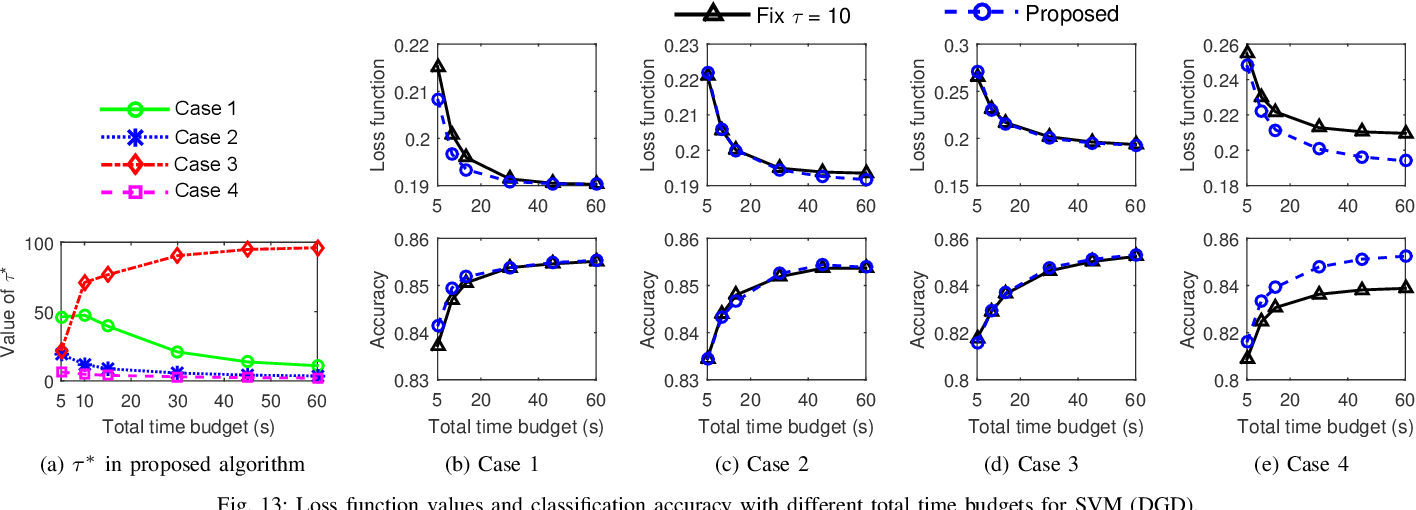 Figure 4 for Adaptive Federated Learning in Resource Constrained Edge Computing Systems