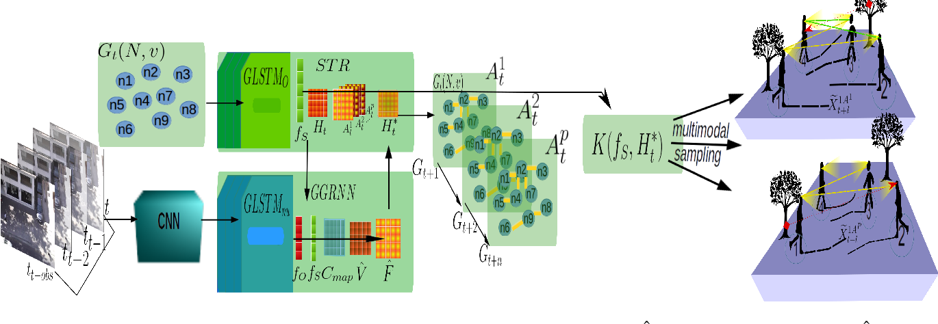 Figure 3 for Self-Growing Spatial Graph Network for Context-Aware Pedestrian Trajectory Prediction