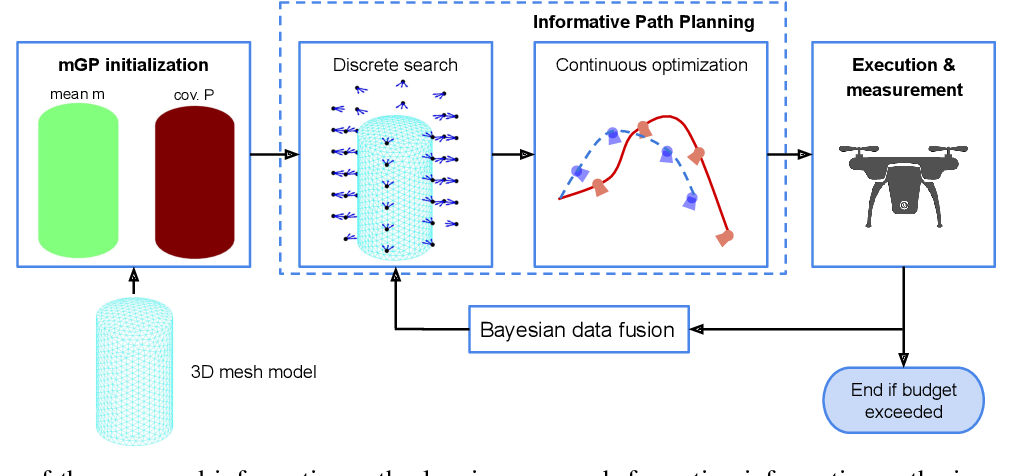 Figure 1 for Online Informative Path Planning for Active Information Gathering of a 3D Surface