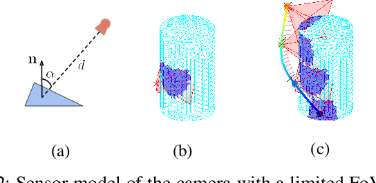 Figure 2 for Online Informative Path Planning for Active Information Gathering of a 3D Surface
