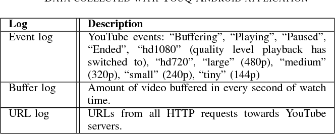 YouTube QoE Estimation Based on the Analysis of Encrypted Network