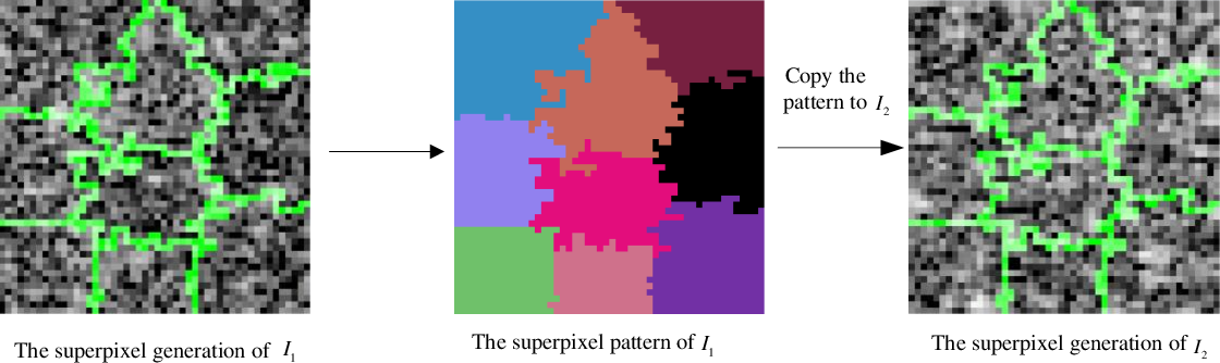 Figure 2 for Two-Phase Object-Based Deep Learning for Multi-temporal SAR Image Change Detection