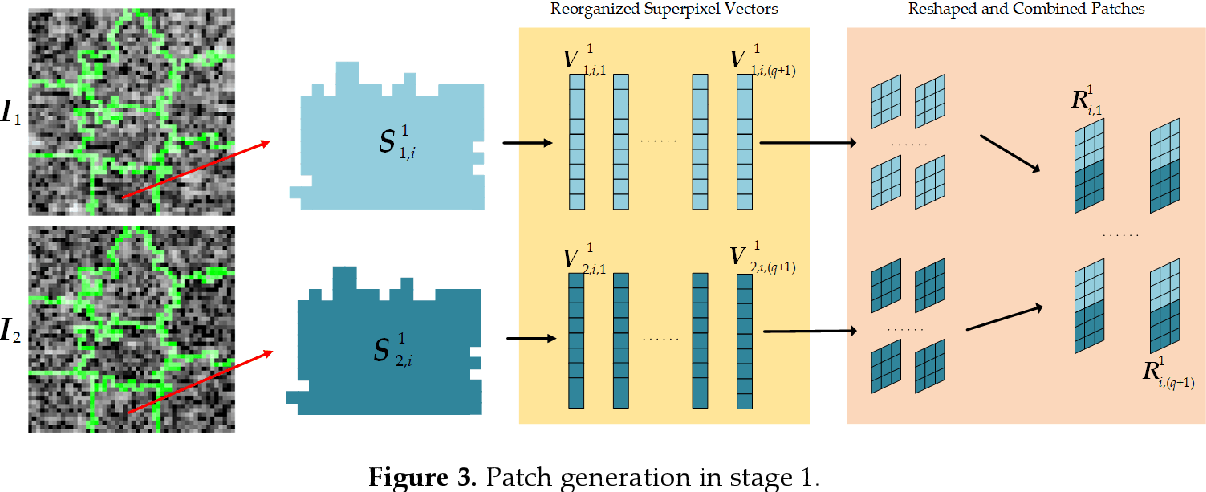 Figure 4 for Two-Phase Object-Based Deep Learning for Multi-temporal SAR Image Change Detection