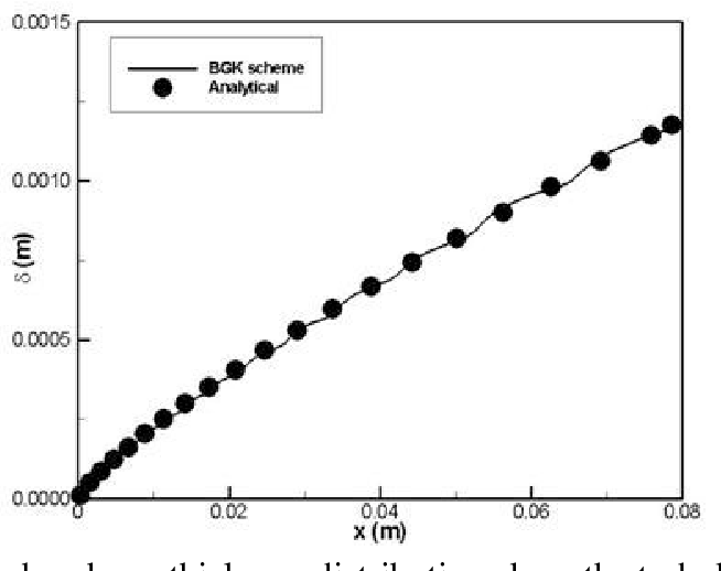 PDF] A BGK-based Two-Equation Turbulence Model Algorithm for