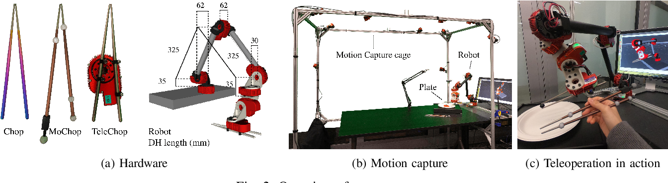 Figure 2 for Telemanipulation with Chopsticks: Analyzing Human Factors in User Demonstrations