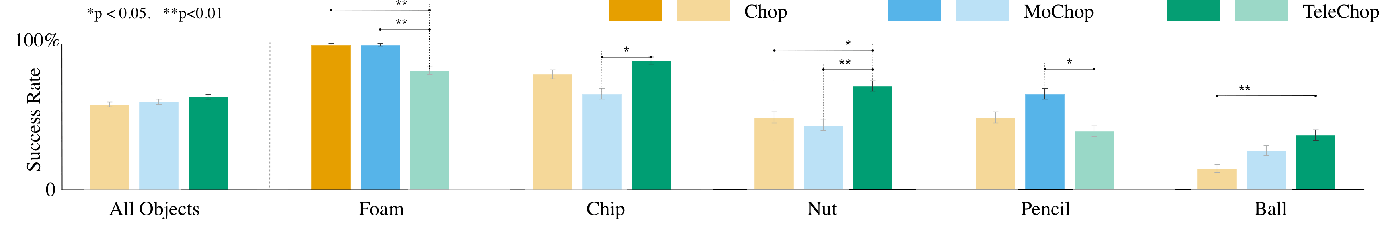 Figure 3 for Telemanipulation with Chopsticks: Analyzing Human Factors in User Demonstrations