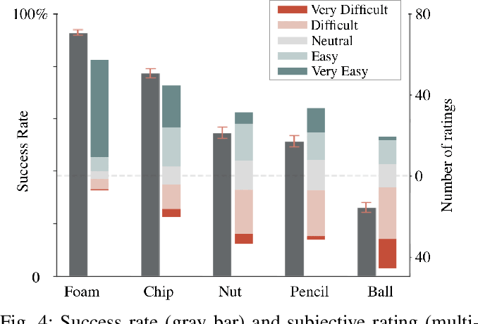 Figure 4 for Telemanipulation with Chopsticks: Analyzing Human Factors in User Demonstrations