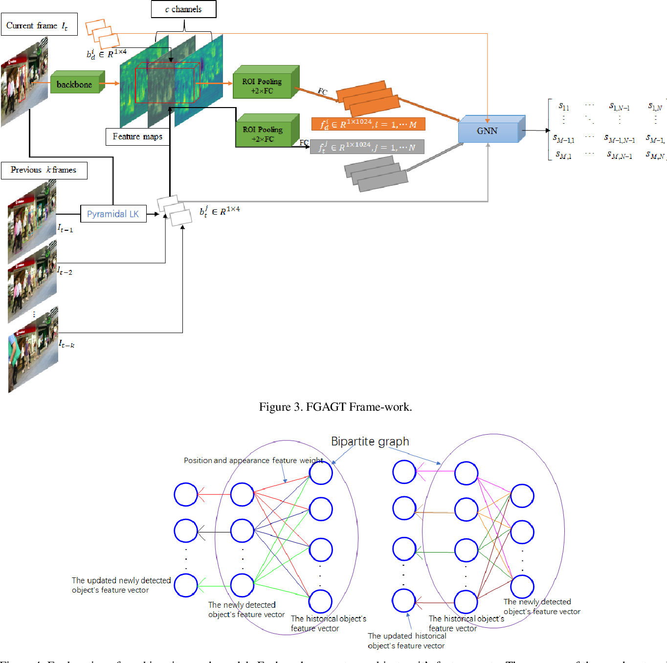 Figure 4 for FGAGT: Flow-Guided Adaptive Graph Tracking