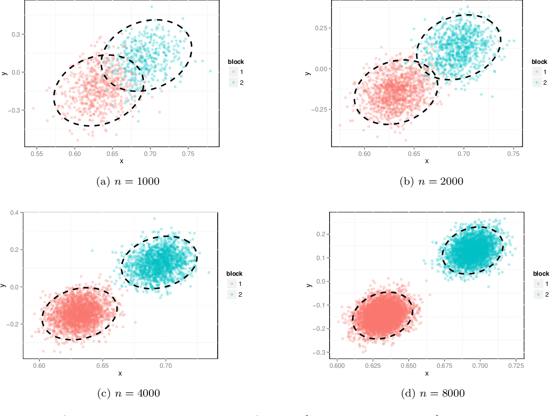 Figure 1 for A central limit theorem for scaled eigenvectors of random dot product graphs