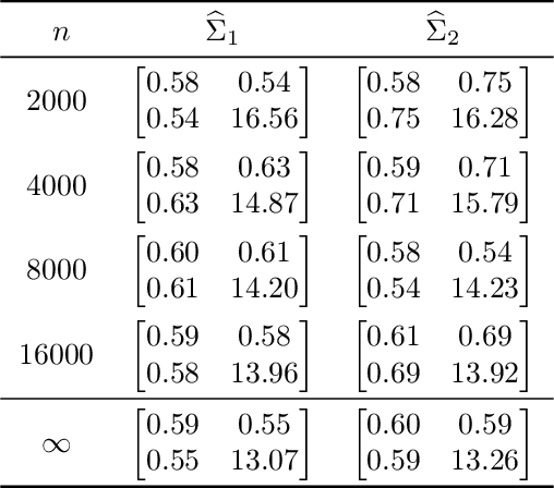Figure 2 for A central limit theorem for scaled eigenvectors of random dot product graphs