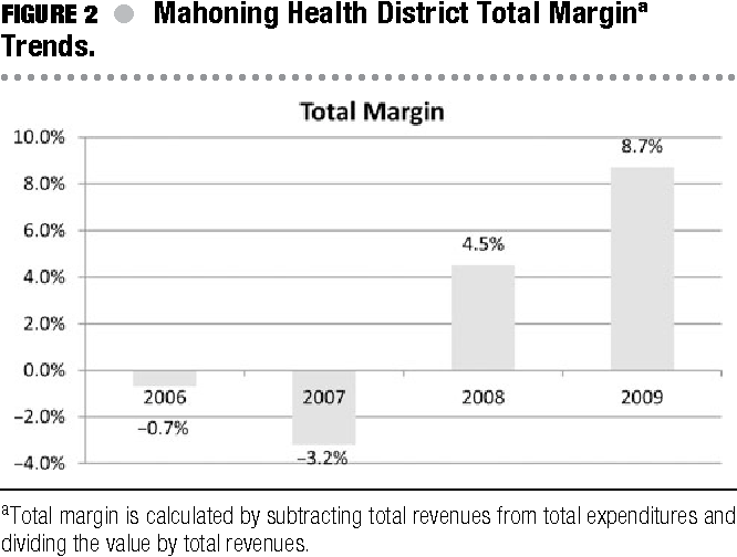 Anatomy Of A Public Health Agency Turnaround The Case Of The