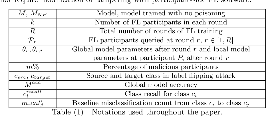 Figure 1 for Data Poisoning Attacks Against Federated Learning Systems