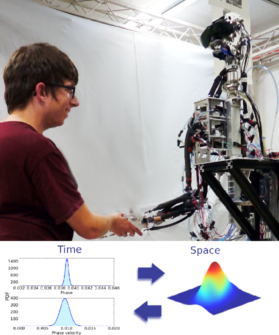 Figure 1 for Learning Interactive Behaviors for Musculoskeletal Robots Using Bayesian Interaction Primitives