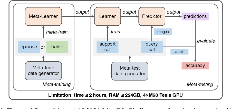 Figure 1 for MetaDelta: A Meta-Learning System for Few-shot Image Classification