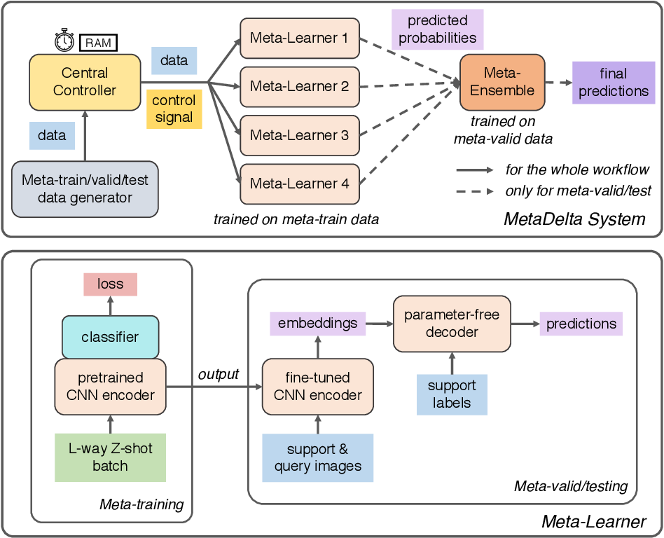 Figure 3 for MetaDelta: A Meta-Learning System for Few-shot Image Classification