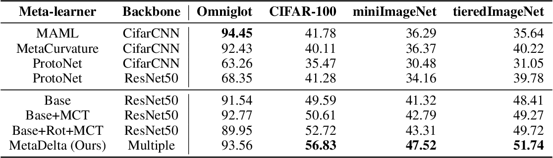 Figure 4 for MetaDelta: A Meta-Learning System for Few-shot Image Classification