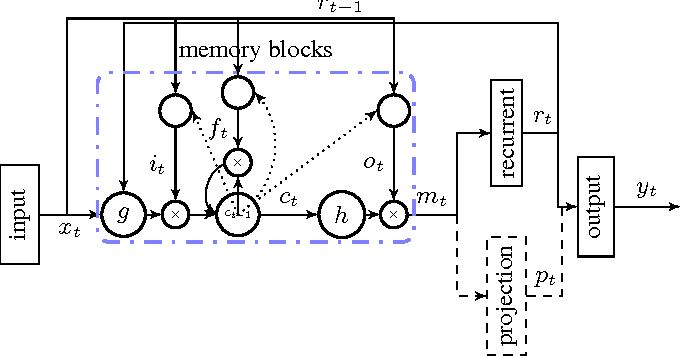 Figure 1 for Long Short-Term Memory Based Recurrent Neural Network Architectures for Large Vocabulary Speech Recognition