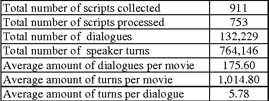 PDF] Movie-DiC: a Movie Dialogue Corpus for Research and Development