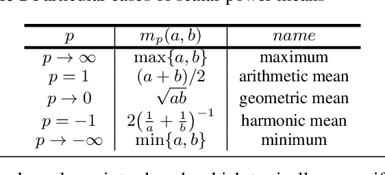 Figure 1 for Spectral Clustering of Signed Graphs via Matrix Power Means