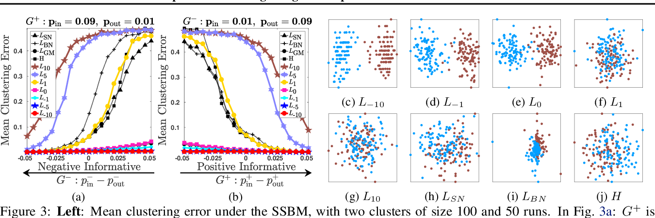 Figure 4 for Spectral Clustering of Signed Graphs via Matrix Power Means