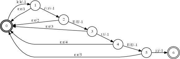 Figure 1 for Phoneme-Based Contextualization for Cross-Lingual Speech Recognition in End-to-End Models