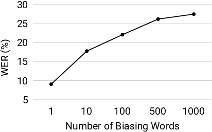 Figure 4 for Phoneme-Based Contextualization for Cross-Lingual Speech Recognition in End-to-End Models