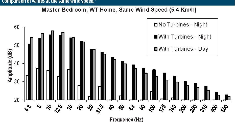 Figure 1: Data collected by an independent accredited firm, inside the Master Bedroom of the WT-home. Comparison of values at the same wind speed.4