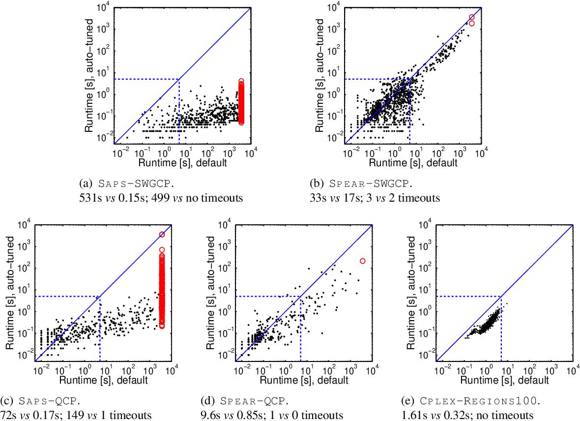 Figure 4 for ParamILS: An Automatic Algorithm Configuration Framework