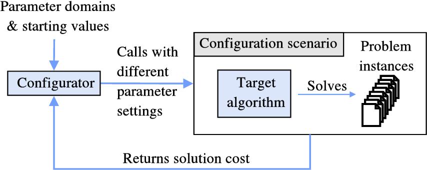 Figure 1 for ParamILS: An Automatic Algorithm Configuration Framework