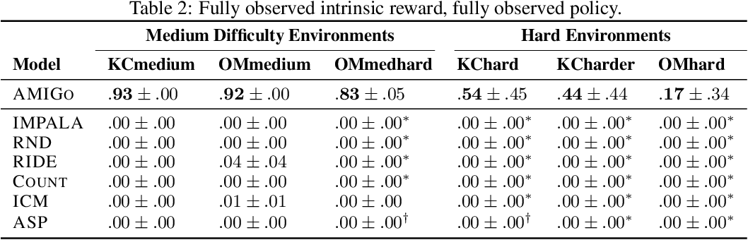 Figure 4 for Learning with AMIGo: Adversarially Motivated Intrinsic Goals