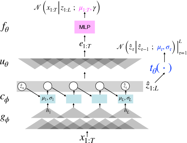 Figure 1 for A Convolutional Deep Markov Model for Unsupervised Speech Representation Learning