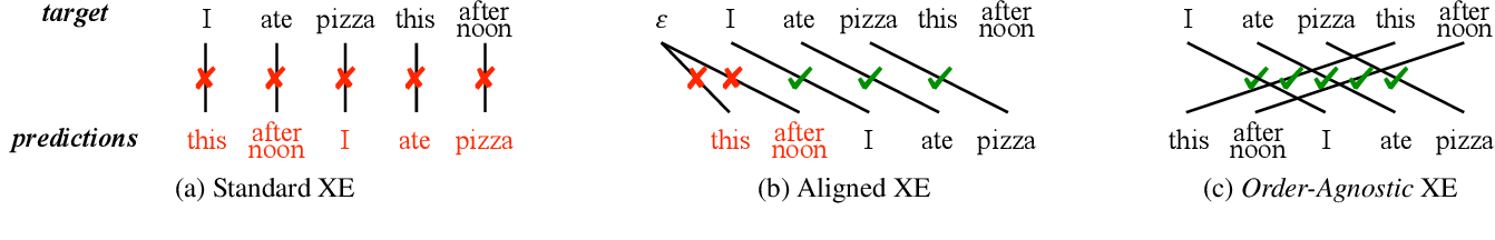 Figure 1 for Order-Agnostic Cross Entropy for Non-Autoregressive Machine Translation