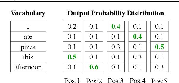 Figure 3 for Order-Agnostic Cross Entropy for Non-Autoregressive Machine Translation