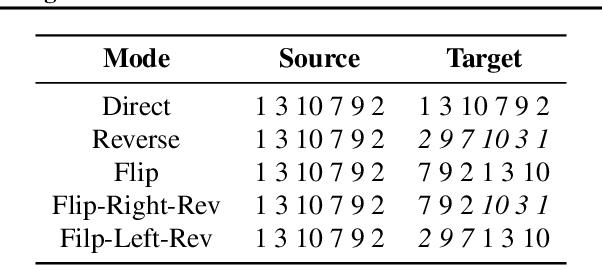 Figure 2 for Order-Agnostic Cross Entropy for Non-Autoregressive Machine Translation