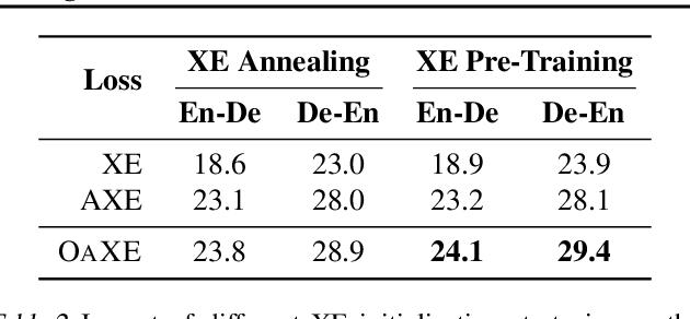Figure 4 for Order-Agnostic Cross Entropy for Non-Autoregressive Machine Translation