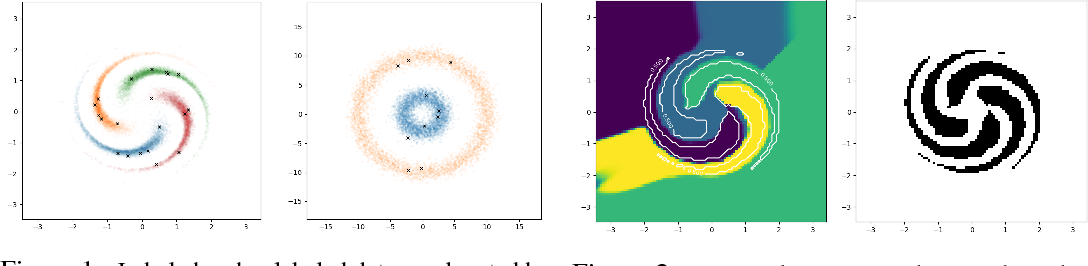 Figure 1 for Good Semi-supervised Learning that Requires a Bad GAN