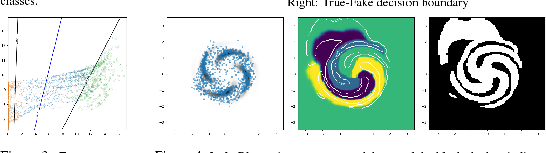 Figure 3 for Good Semi-supervised Learning that Requires a Bad GAN