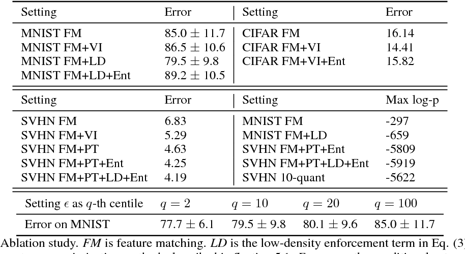 Figure 4 for Good Semi-supervised Learning that Requires a Bad GAN